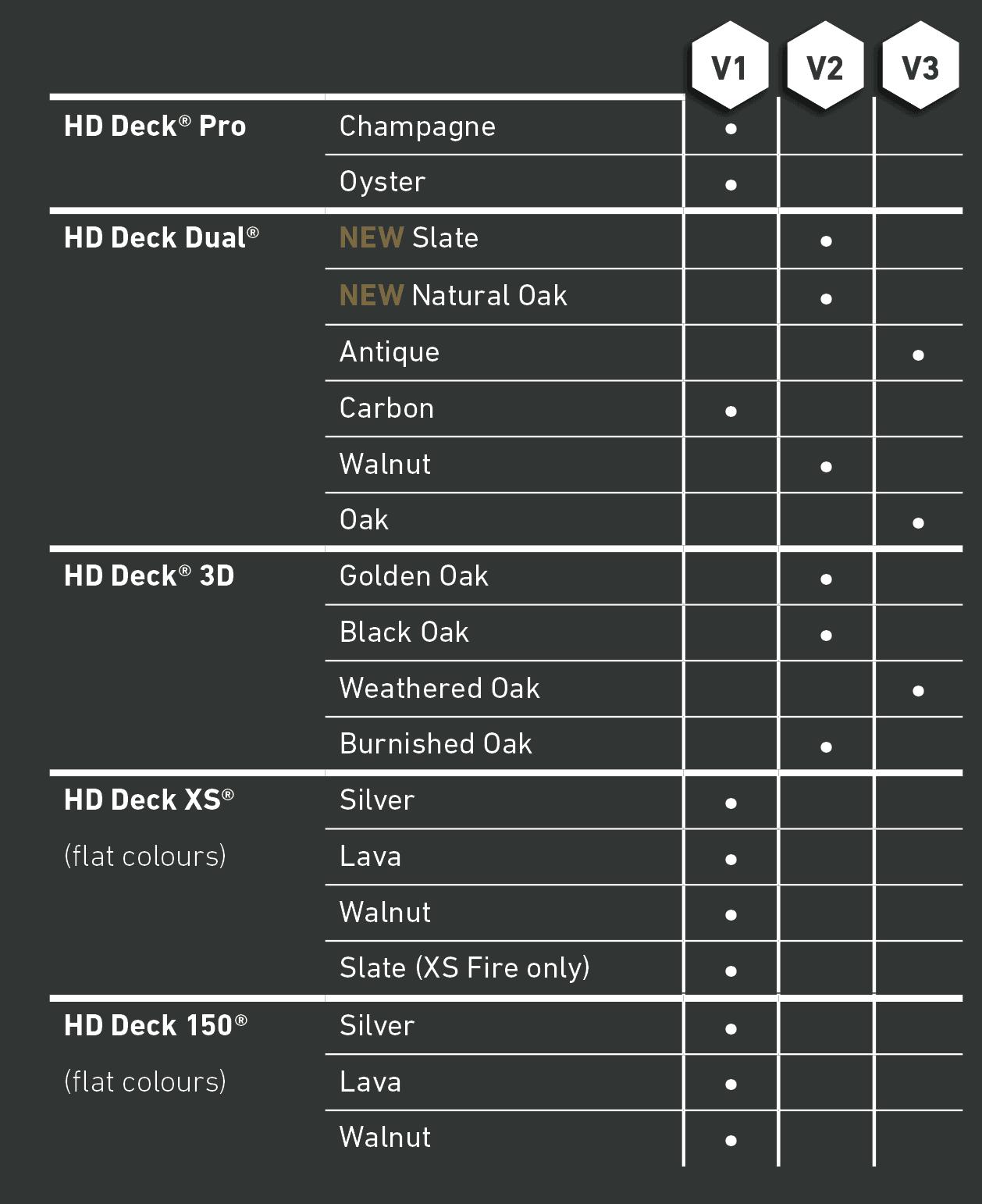 HD DeckK Colour Chart